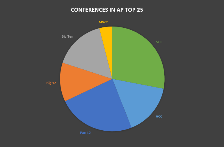 AP poll on December 7th 2014