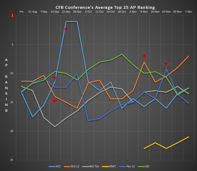 The red star notates changes in the chart caused by teams entering or falling out of the Top 25.
